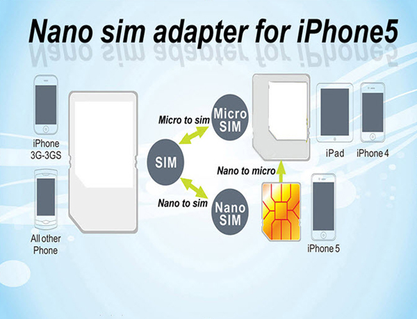 The gallery for --> Iphone 4s Vs Iphone 4 Sim